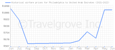 Price overview for flights from Philadelphia to United Arab Emirates