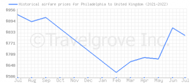 Price overview for flights from Philadelphia to United Kingdom