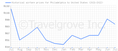 Price overview for flights from Philadelphia to United States