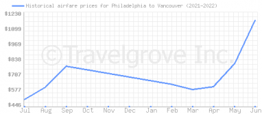 Price overview for flights from Philadelphia to Vancouver