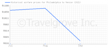 Price overview for flights from Philadelphia to Venice