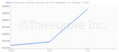 Price overview for flights from Philadelphia to Vietnam