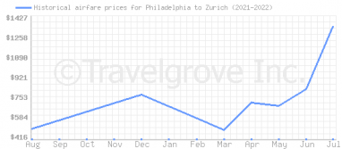 Price overview for flights from Philadelphia to Zurich