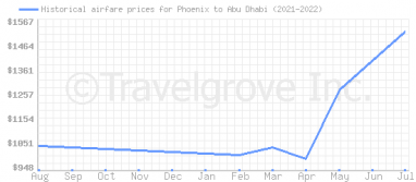 Price overview for flights from Phoenix to Abu Dhabi