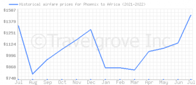 Price overview for flights from Phoenix to Africa