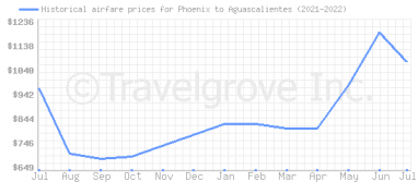 Price overview for flights from Phoenix to Aguascalientes