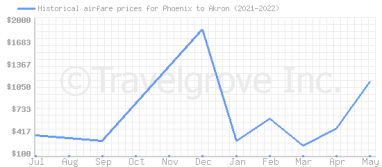 Price overview for flights from Phoenix to Akron