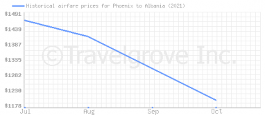 Price overview for flights from Phoenix to Albania
