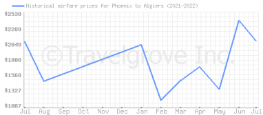Price overview for flights from Phoenix to Algiers