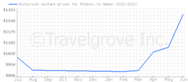 Price overview for flights from Phoenix to Amman