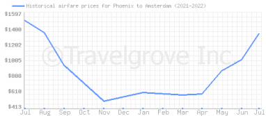 Price overview for flights from Phoenix to Amsterdam