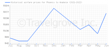 Price overview for flights from Phoenix to Anaheim