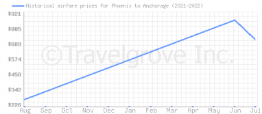 Price overview for flights from Phoenix to Anchorage