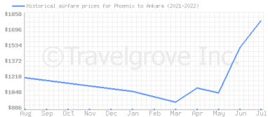 Price overview for flights from Phoenix to Ankara