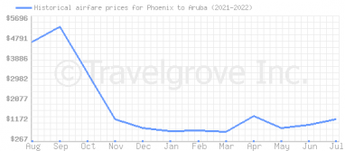 Price overview for flights from Phoenix to Aruba