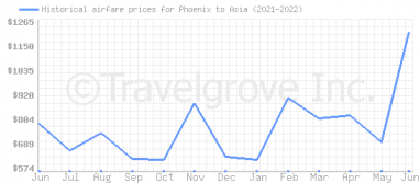Price overview for flights from Phoenix to Asia