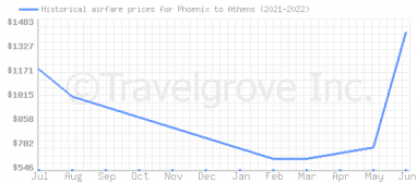 Price overview for flights from Phoenix to Athens