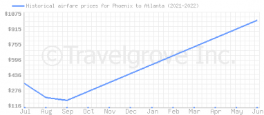 Price overview for flights from Phoenix to Atlanta