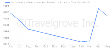 Price overview for flights from Phoenix to Atlantic City