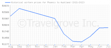 Price overview for flights from Phoenix to Auckland