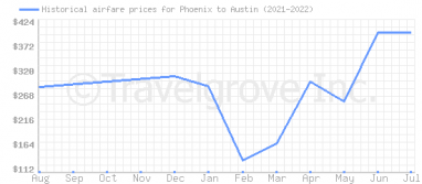Price overview for flights from Phoenix to Austin