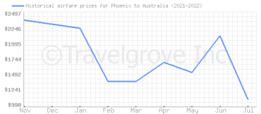 Price overview for flights from Phoenix to Australia