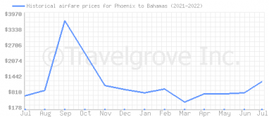 Price overview for flights from Phoenix to Bahamas