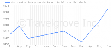 Price overview for flights from Phoenix to Baltimore