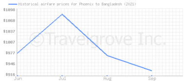 Price overview for flights from Phoenix to Bangladesh