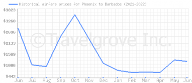 Price overview for flights from Phoenix to Barbados