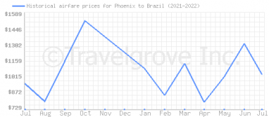 Price overview for flights from Phoenix to Brazil