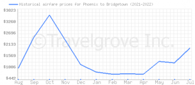 Price overview for flights from Phoenix to Bridgetown