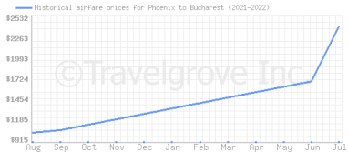 Price overview for flights from Phoenix to Bucharest
