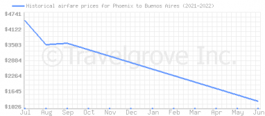 Price overview for flights from Phoenix to Buenos Aires