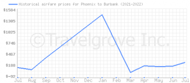 Price overview for flights from Phoenix to Burbank