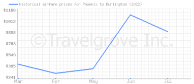 Price overview for flights from Phoenix to Burlington