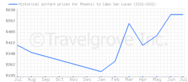 Price overview for flights from Phoenix to Cabo San Lucas