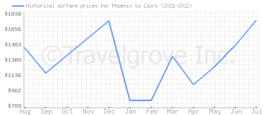 Price overview for flights from Phoenix to Cairo