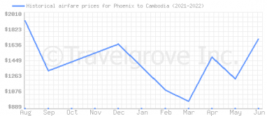 Price overview for flights from Phoenix to Cambodia