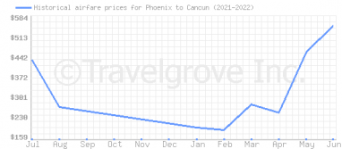 Price overview for flights from Phoenix to Cancun