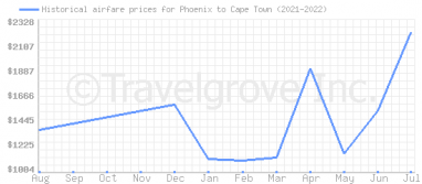 Price overview for flights from Phoenix to Cape Town