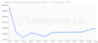 Price overview for flights from Phoenix to Cebu