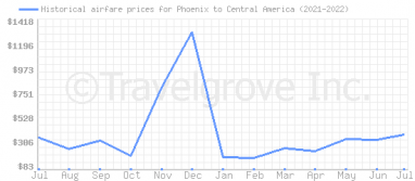 Price overview for flights from Phoenix to Central America