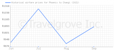 Price overview for flights from Phoenix to Changi