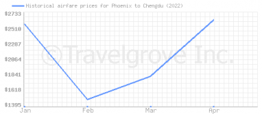 Price overview for flights from Phoenix to Chengdu