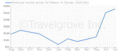 Price overview for flights from Phoenix to Chicago