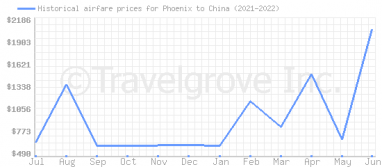 Price overview for flights from Phoenix to China