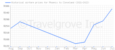 Price overview for flights from Phoenix to Cleveland