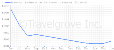 Price overview for flights from Phoenix to Colombia
