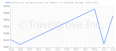 Price overview for flights from Phoenix to Colorado Springs